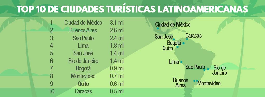 Top 10 de las ciudades latinoamericanas