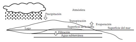 el-ciclo-hidrológico
