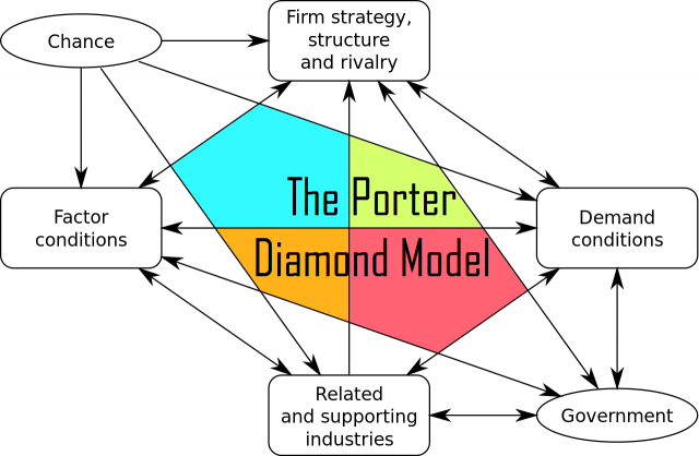 the-porter-diamond-model