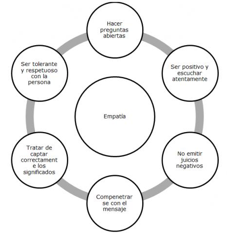 claves-para-introducir-la-empatía-en-los-equipos