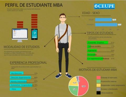 Perfil estudiante MBA