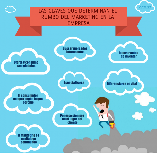 claves-del-rumbo-del-marketing-en-la-empresa