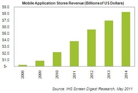 mobile-application-stores-revenue