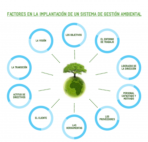 factores implantacion sistema gestion ambiental