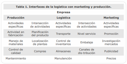 Interfaces de la logística con producción y marketing