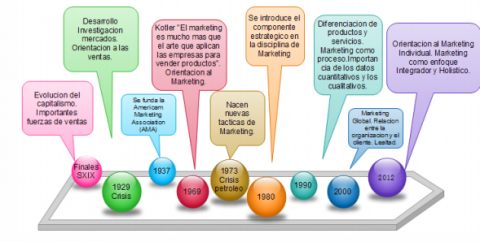 Timeline hitos evolución conceptual del Marketing
