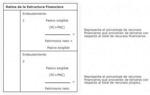 ratios-de-la-estructura-financiera